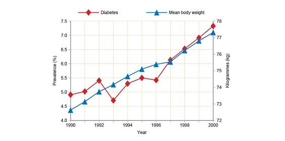 bodyweight diabetes